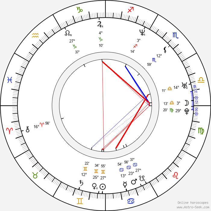Jung Suh - Birth horoscope chart