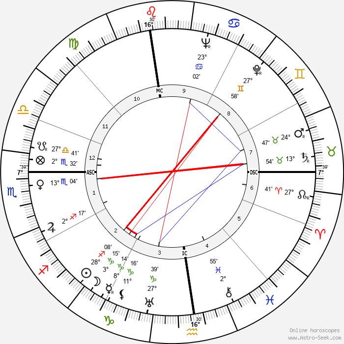 Junie Astor - Birth horoscope chart