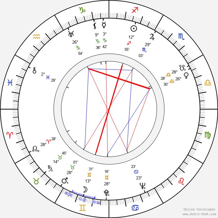 Junli Zheng - Birth horoscope chart