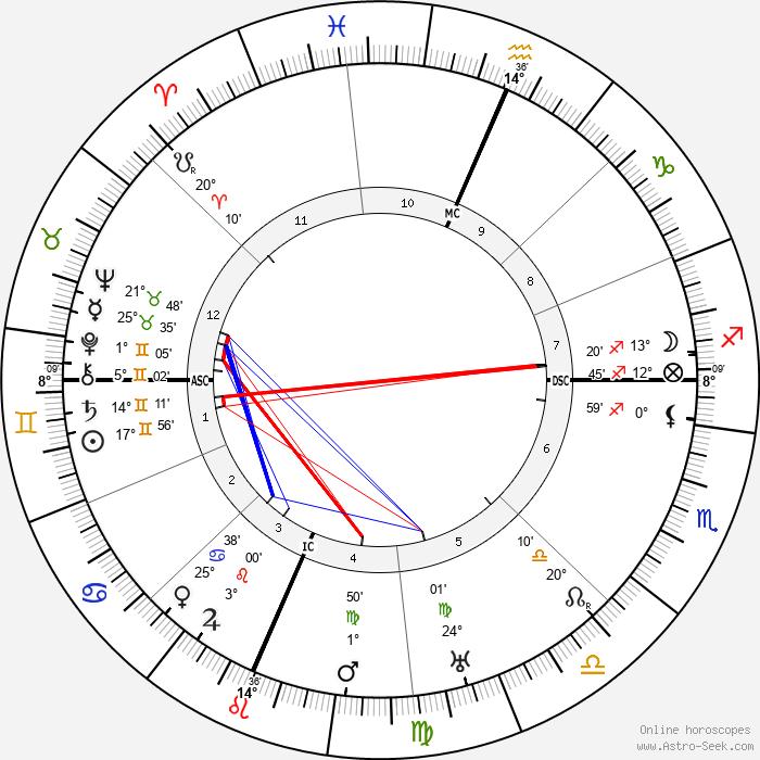 Juno Jordan - Birth horoscope chart
