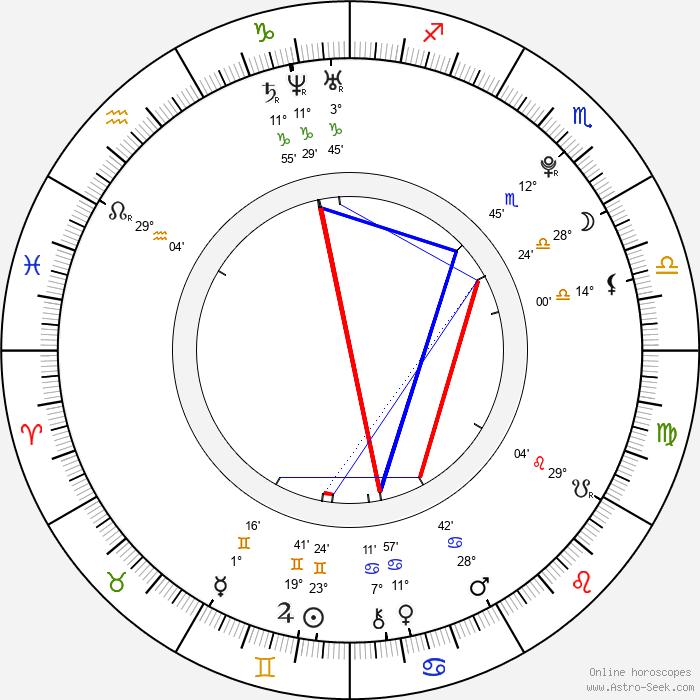 Junpei Mizobata - Birth horoscope chart