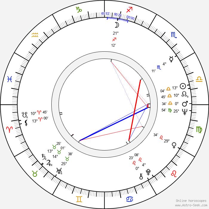 Juozas Budraitis - Birth horoscope chart