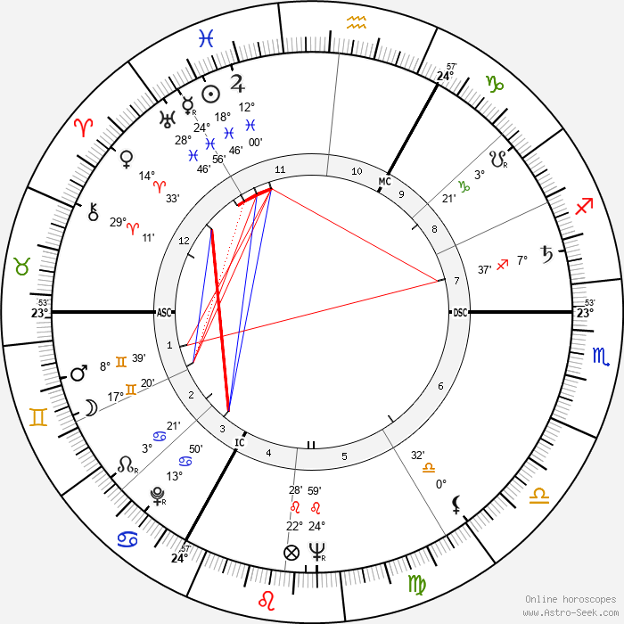 Jupp Derwall - Birth horoscope chart