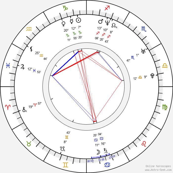 Juraj Bernáth - Birth horoscope chart