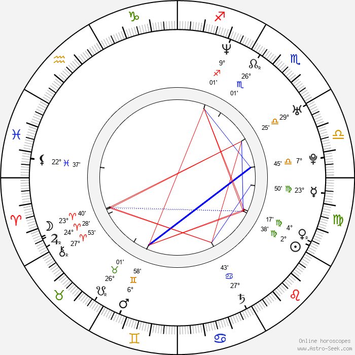 Juraj Kemka - Birth horoscope chart