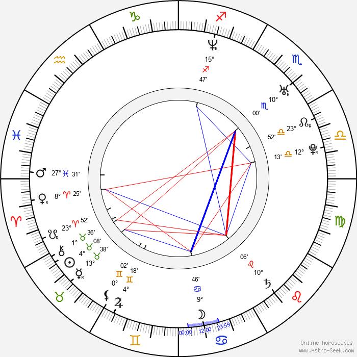 Juraj Mokrý - Birth horoscope chart