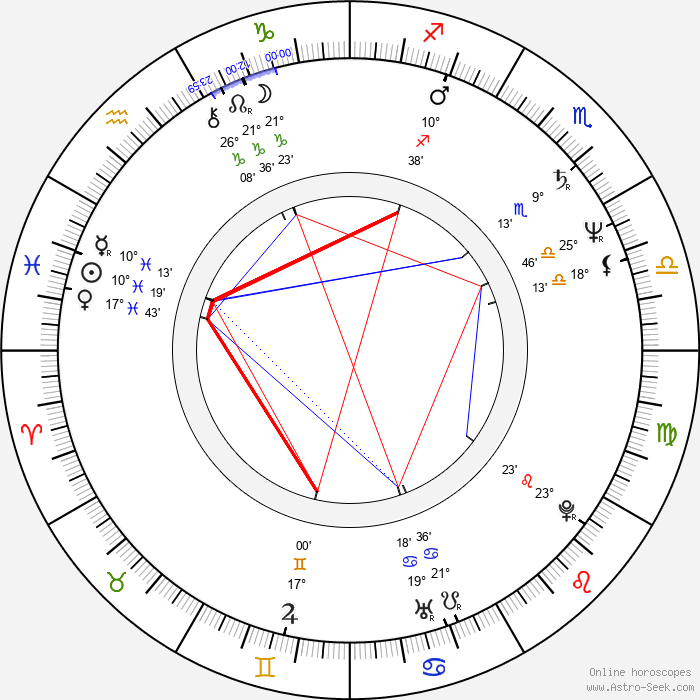Juraj Nvota - Birth horoscope chart