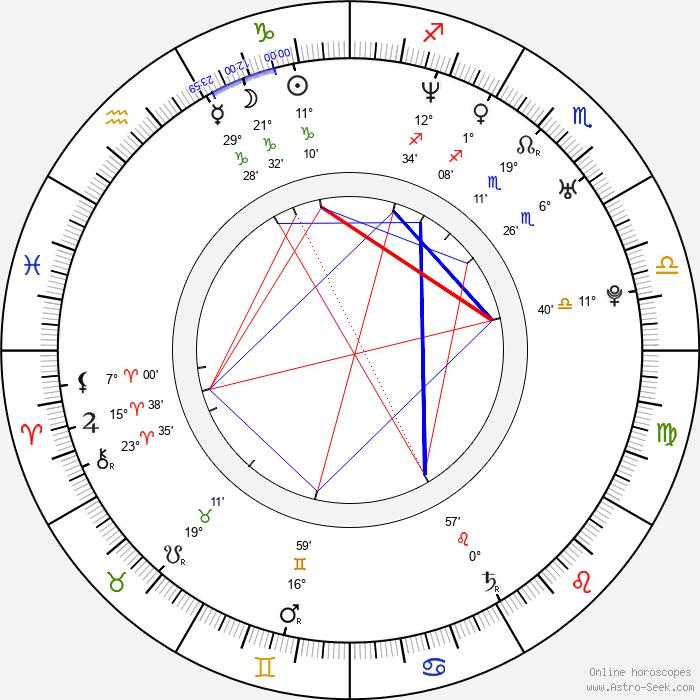 Juraj Štepka - Birth horoscope chart