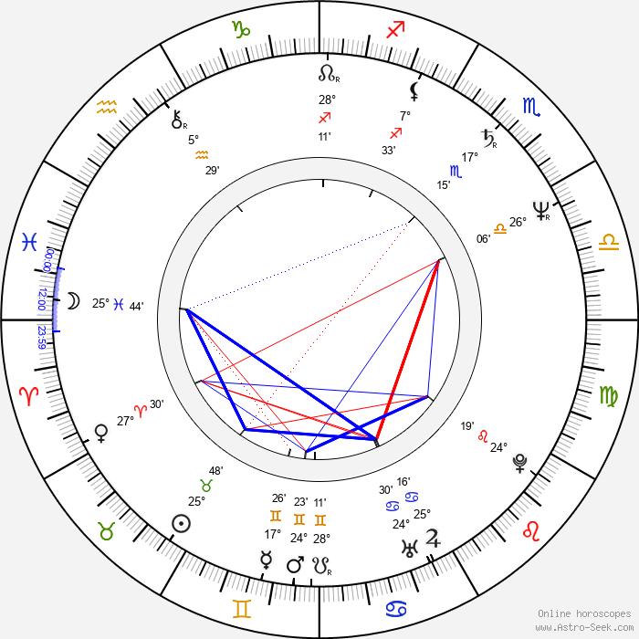 Juraj Štúr - Birth horoscope chart