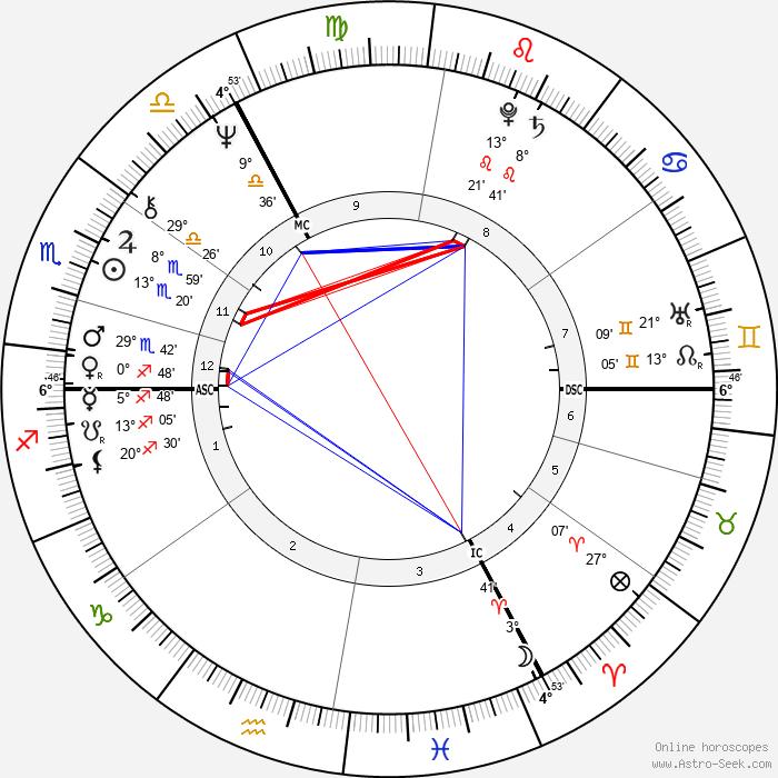 Jürgen Bartsch - Birth horoscope chart