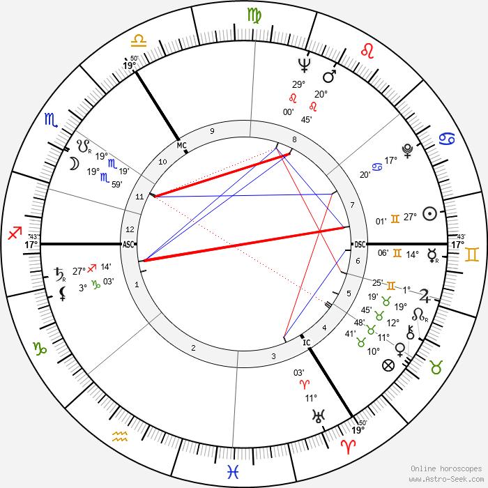 Jürgen Habermas - Birth horoscope chart