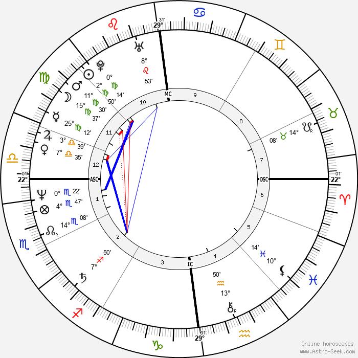 Jürgen Hoppmann - Birth horoscope chart