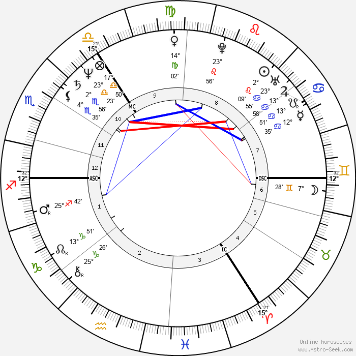 Jürgen Trittin - Birth horoscope chart