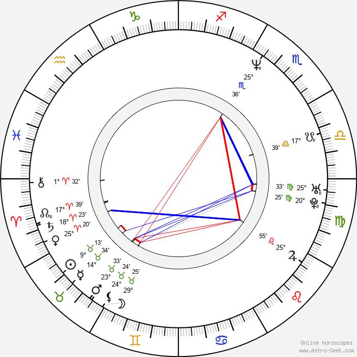 Jürgen Vogel - Birth horoscope chart