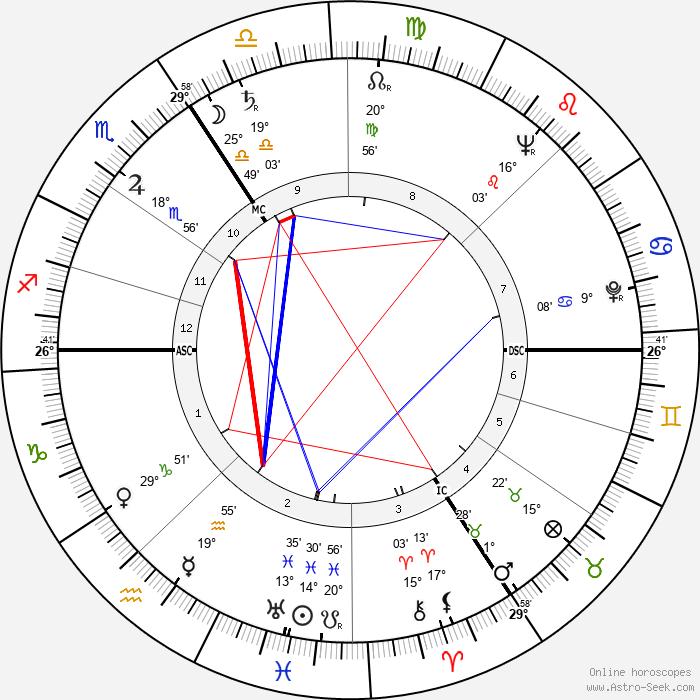 Jürgen von Manger - Birth horoscope chart