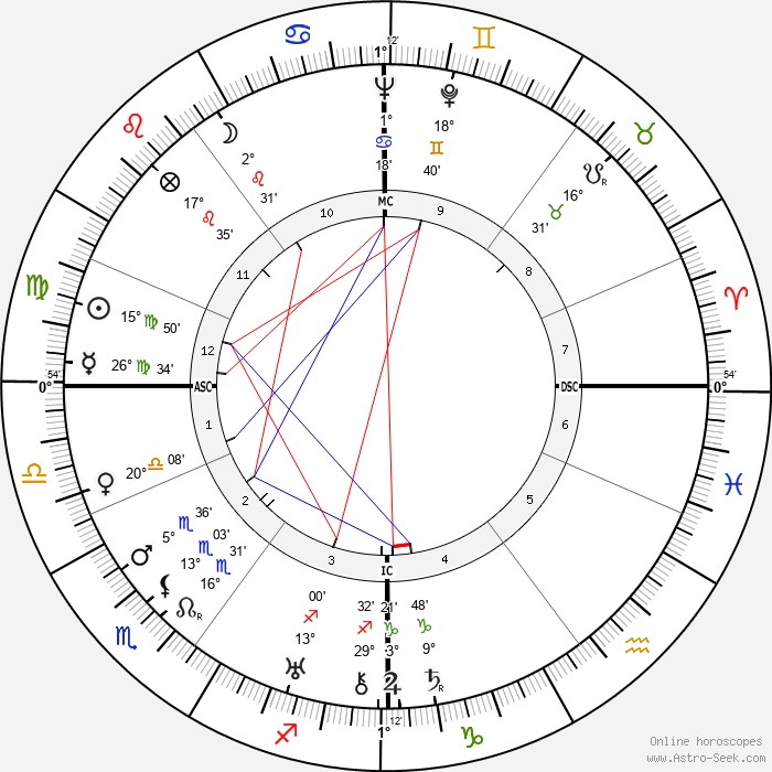 Jürgen Wagner - Birth horoscope chart
