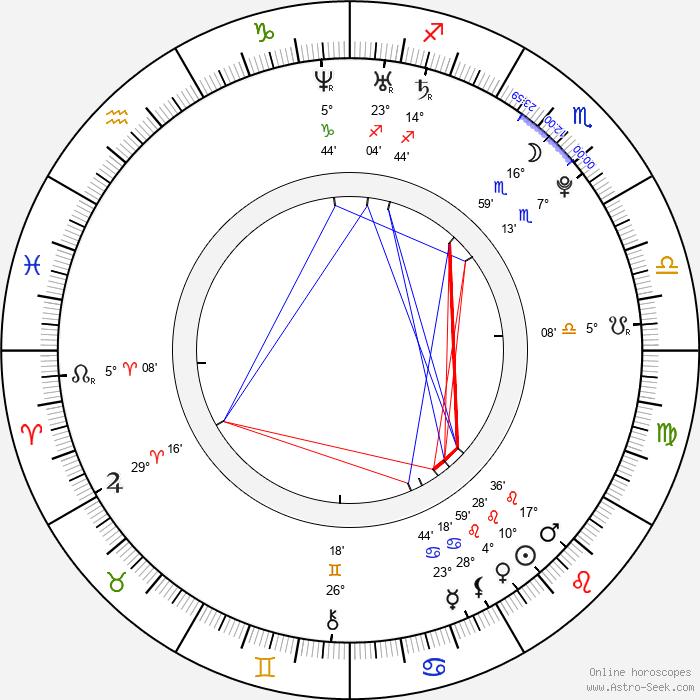 Juri Kurakin - Birth horoscope chart