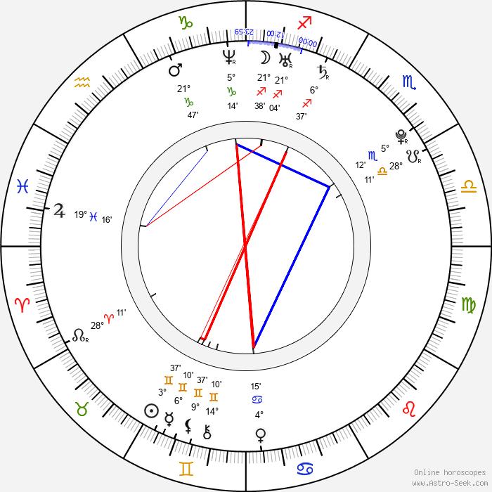 Juri Ueno - Birth horoscope chart