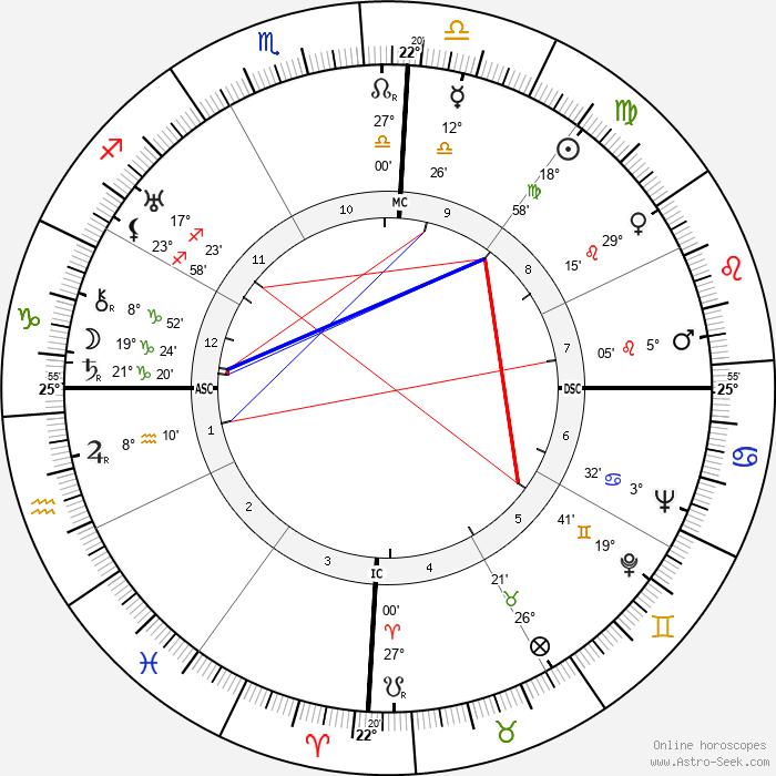 Juscelino Kubitschek - Birth horoscope chart