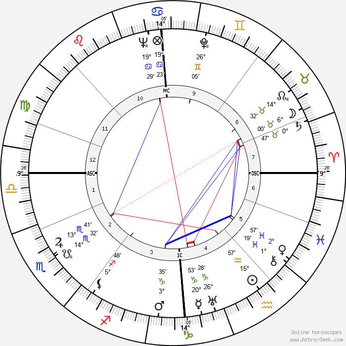 Jussi Bjorling - Birth horoscope chart
