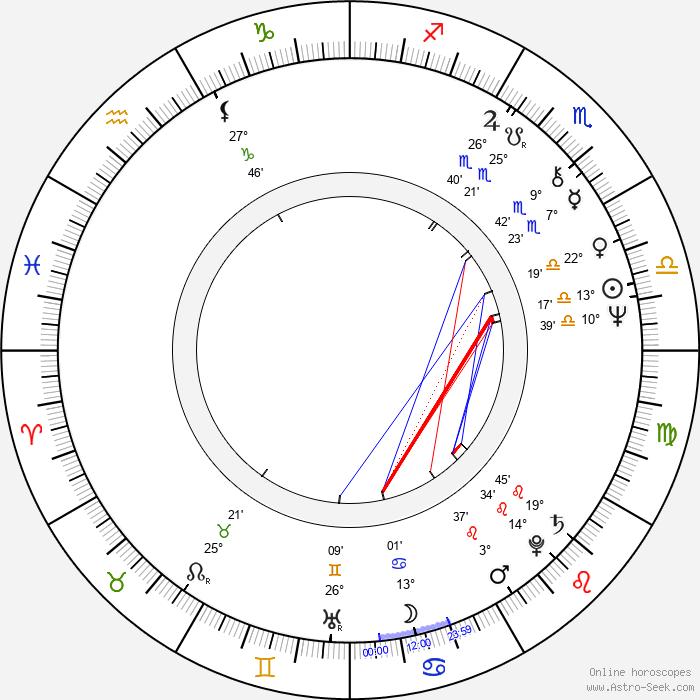 Jussi Helminen - Birth horoscope chart