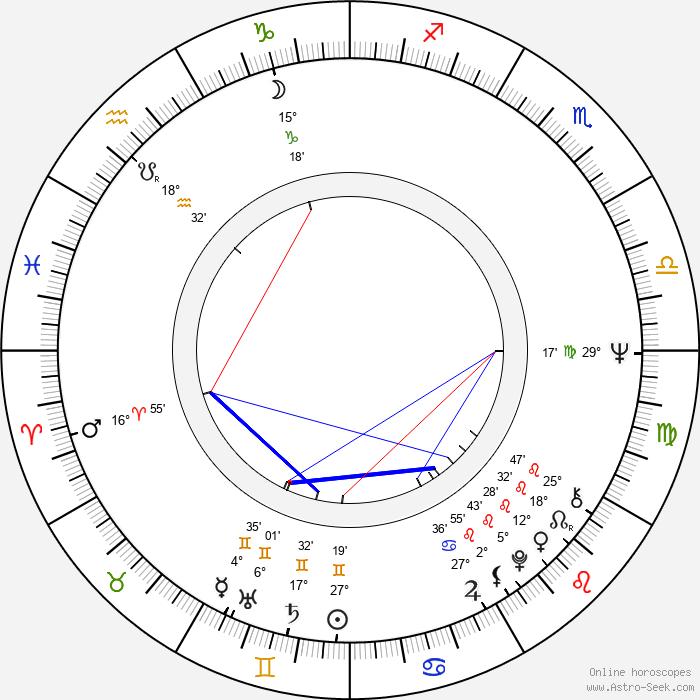 Jussi Kylätasku - Birth horoscope chart