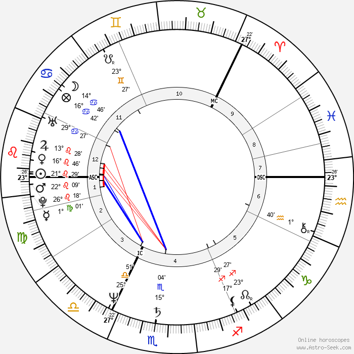 Jussi Parviainen - Birth horoscope chart