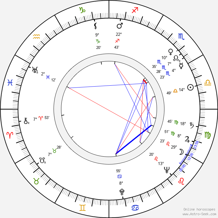 Jussi Talvi - Birth horoscope chart
