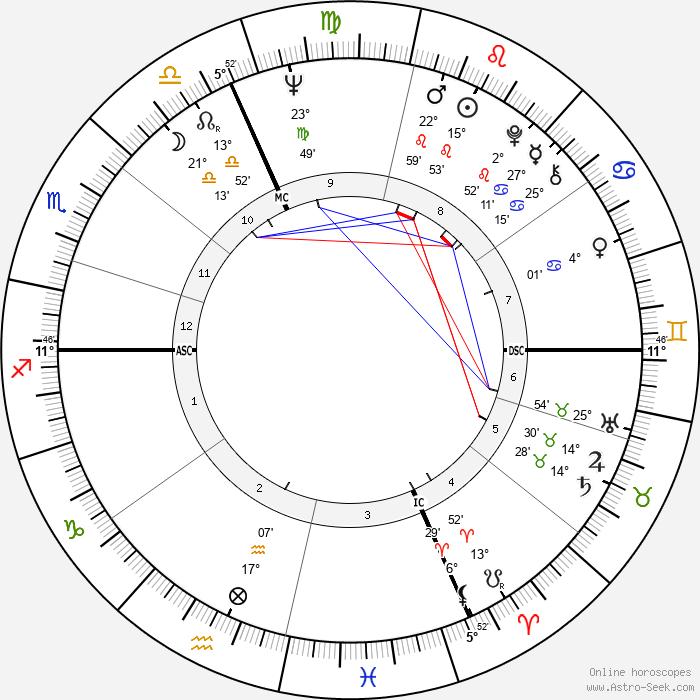 Just Jaeckin - Birth horoscope chart