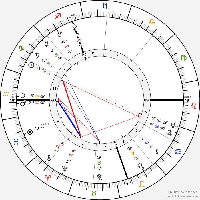 Just Sicard De Pauzoles - Birth horoscope chart
