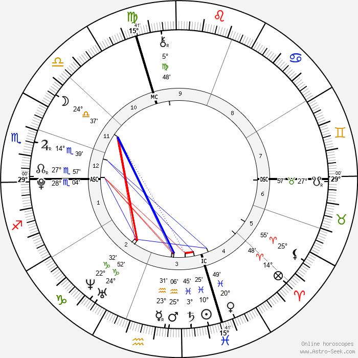 Justin Bieber - Birth horoscope chart