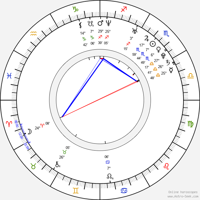Justin Chatwin - Birth horoscope chart