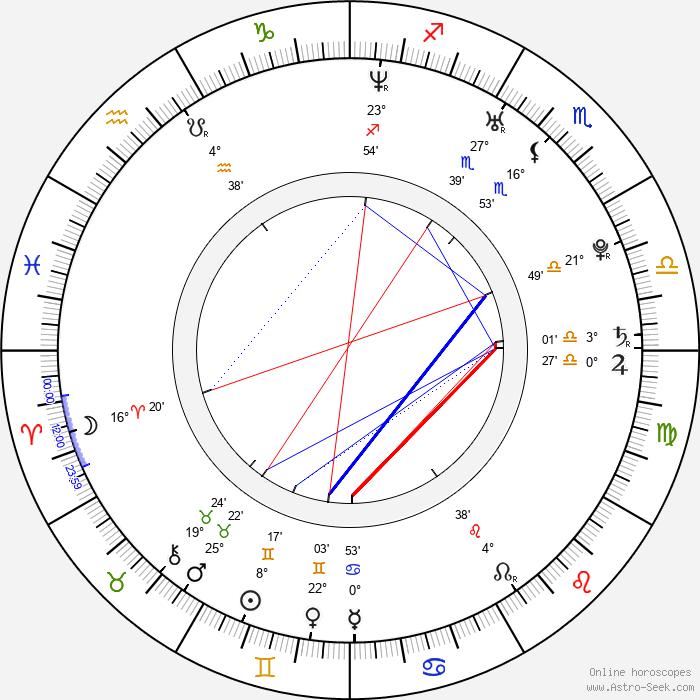 Justin Chon - Birth horoscope chart