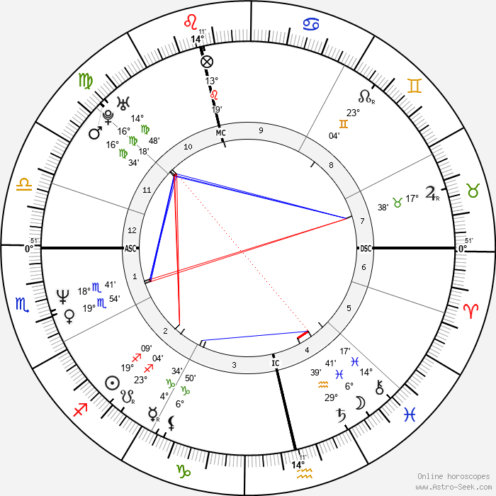 Justin Currie - Birth horoscope chart