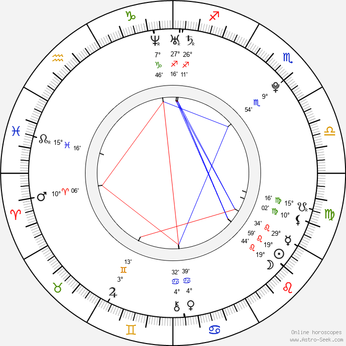 Justin Gaston - Birth horoscope chart