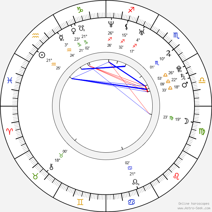 Justin Gatlin - Birth horoscope chart