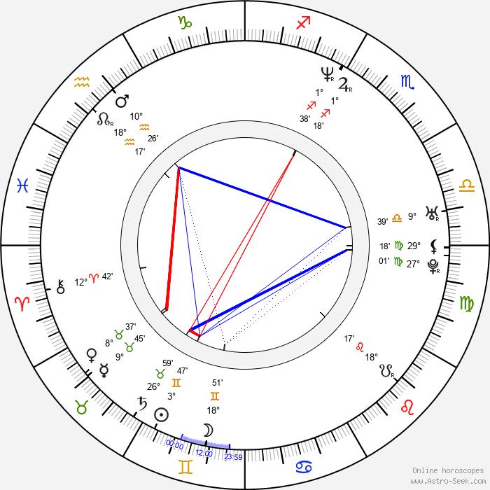 Justin Henry - Birth horoscope chart