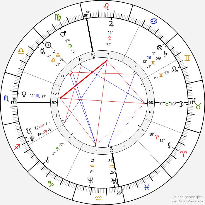 Justin Michael Edward - Birth horoscope chart