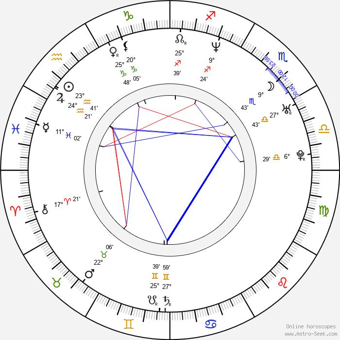 Justin T. Bowler - Birth horoscope chart