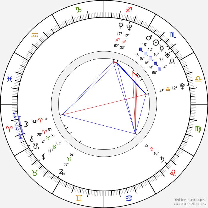 Justine Waddell - Birth horoscope chart