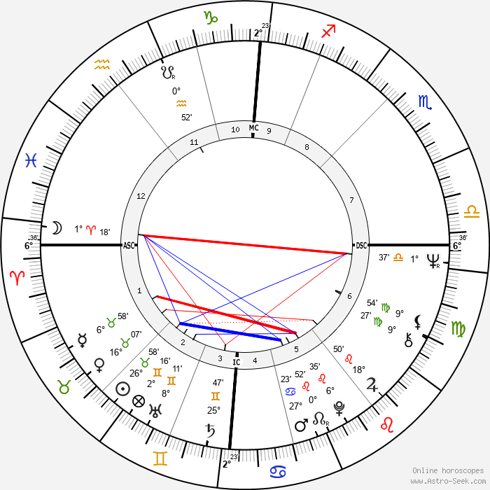 Justus Frantz - Birth horoscope chart
