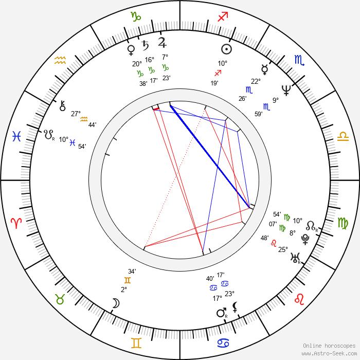 Justus von Dohnányi - Birth horoscope chart