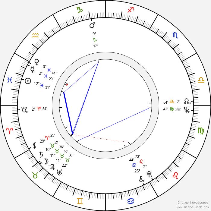Jutta Hoffmann - Birth horoscope chart