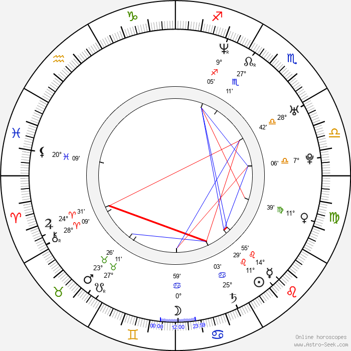 Jutta Urpilainen - Birth horoscope chart