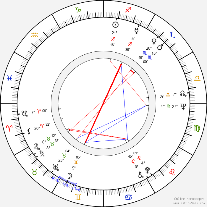 Jutta Wachowiak - Birth horoscope chart