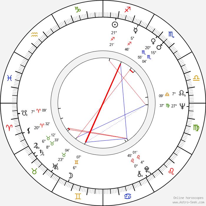 Jutta Wachowiak - Birth horoscope chart