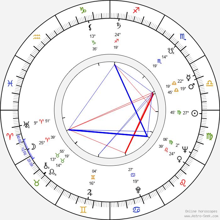 Juz Aleškovskij - Birth horoscope chart