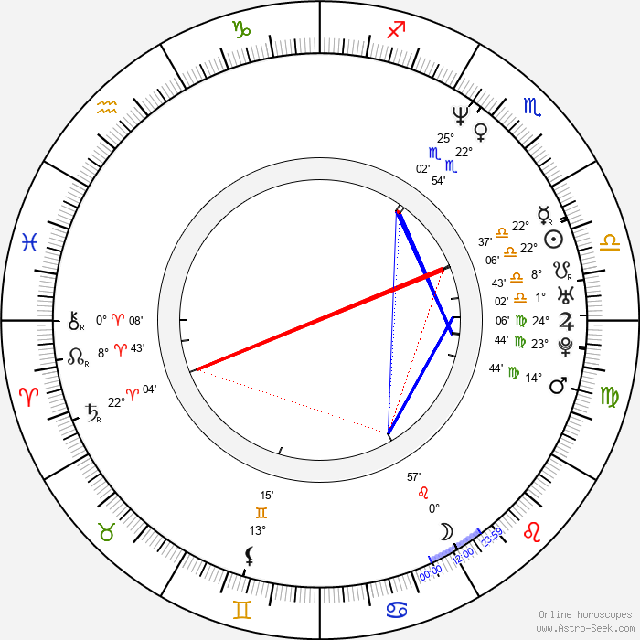 Jyrki Linnankivi - Birth horoscope chart