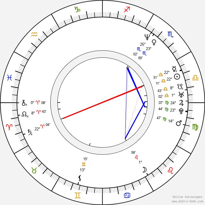 Jyrki Linnankivi - Birth horoscope chart