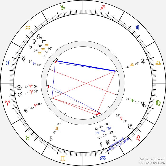 Jytte Abildstrøm - Birth horoscope chart